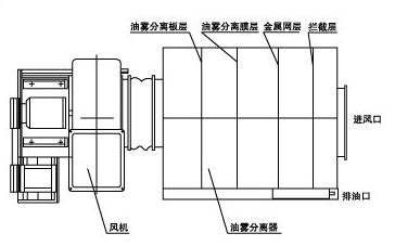 油雾分离器工作原理